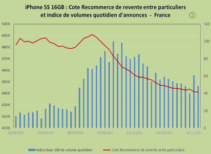 iPhone 6 revente particulier 2