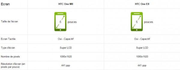 écran-htc-one-m8-vs-e8