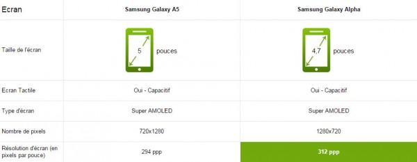 écran-samsung-galaxy-a5-vs-alpha