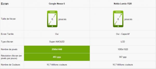 écran Nexus 6 vs Lumia 1520