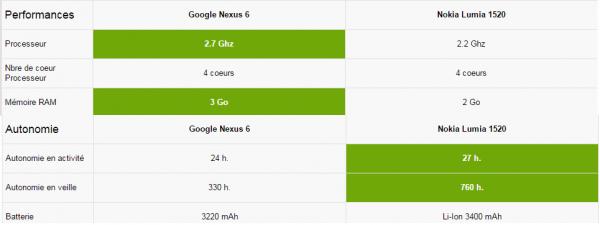 Performances Nexus 6 vs Lumia 1520