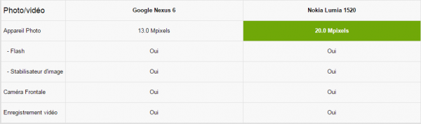 Photo Nexus 6 vs Lumia 1520