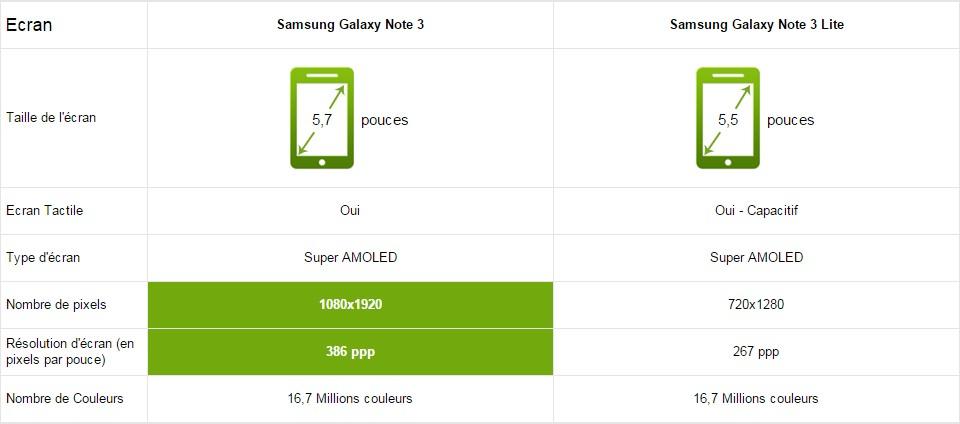 Samsung Galaxy Note 3 écrans
