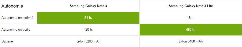 Samsung Galaxy Note 3 autonomie