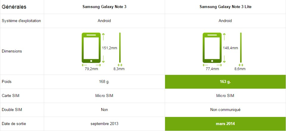 Samsung Galaxy Note 3 caractérisques générales