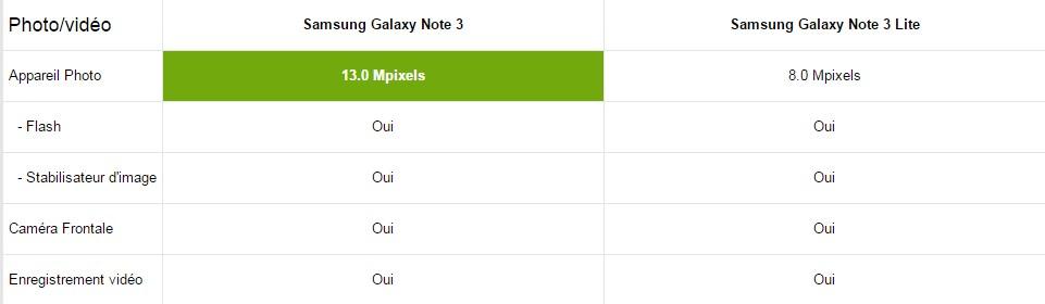 Samsung Galaxy Note 3 multimédia