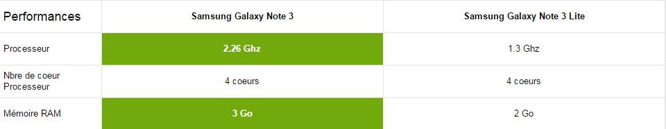 Samsung Galaxy Note 3 perf