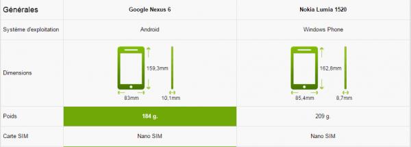 caractérisques Nexus 6 vs Lumia 1520