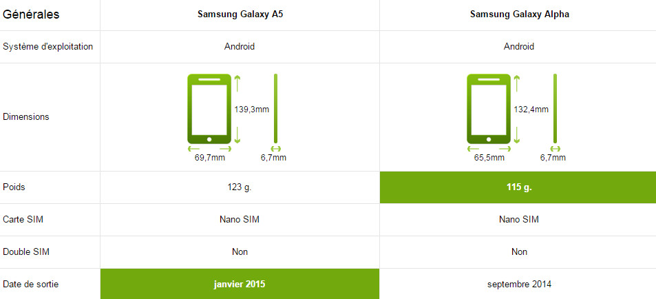 samsung galaxy a5 vs alpha le comparatif meilleur mobile. Black Bedroom Furniture Sets. Home Design Ideas