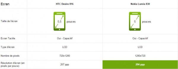 htc-desire-816-vs-nokia-lumia-830-écran