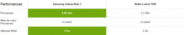 performance-nokia-lumia-1520-galaxy-note-3