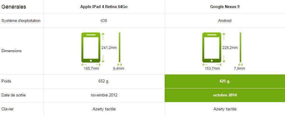 Google Nexus 9 iPad 4 Retina carac