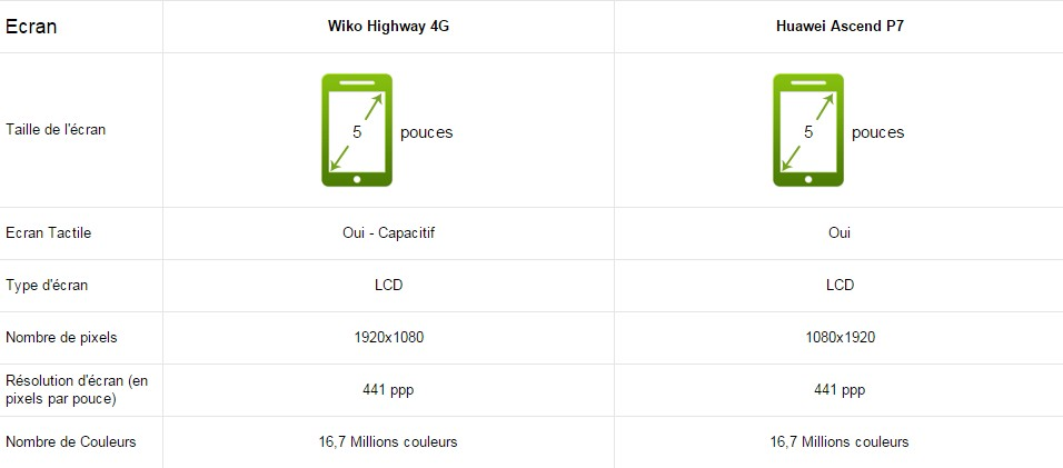 Huawei Ascend P7 Wiko Highway 4g ecrans