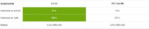 LG G3 vs HTC One M8 - Autonomie