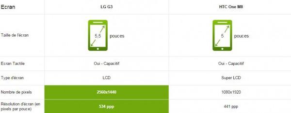 LG G3 vs HTC One M8 - Ecran