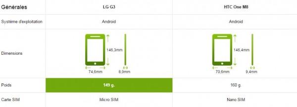 LG G3 vs HTC One M8 - Générales