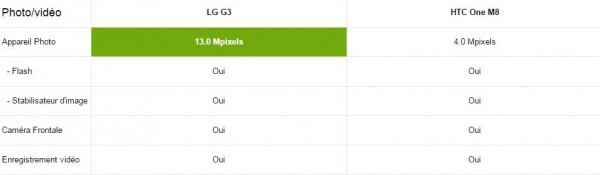 LG G3 vs HTC One M8 - Multimédia