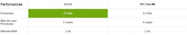 LG G3 vs HTC One M8 - Performance