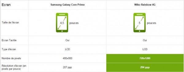 Samsung Galaxy Core Prime vs Wiko Rainbow 4G - Ecran