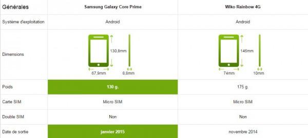 Samsung Galaxy Core Prime vs Wiko Rainbow 4G - Générale