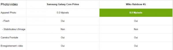Samsung Galaxy Core Prime vs Wiko Rainbow 4G - Multimédia