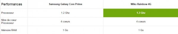 Samsung Galaxy Core Prime vs Wiko Rainbow 4G - Performance