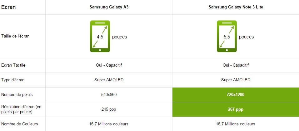 Samsung galaxy a3 vs note 3 lite le comparatif - Difference entre note 3 et note 3 lite ...