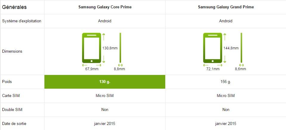 Samsung Galaxy Grand Prime Vs Core Prime Le Comparatif