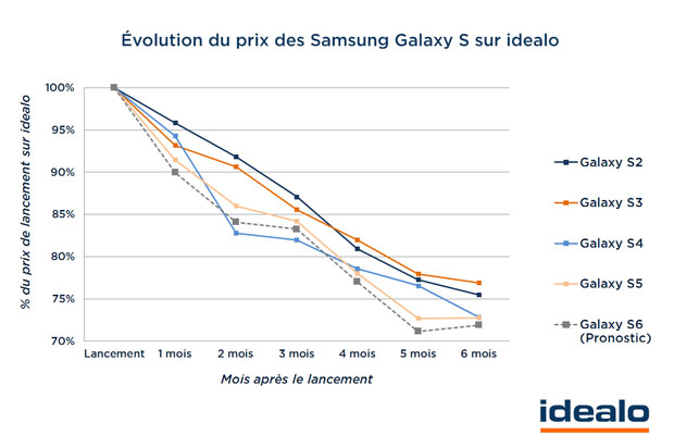 evolution prix samsung galaxy s6 idealo$