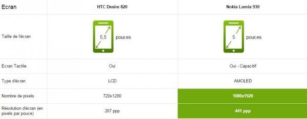 htc desire 820 vs nokia lumia 930 - Ecran