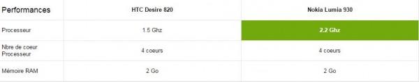 htc desire 820 vs nokia lumia 930 - performance