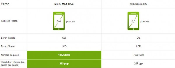 Ecran-Meizu-Mx4-vs-HTC-Desire-820