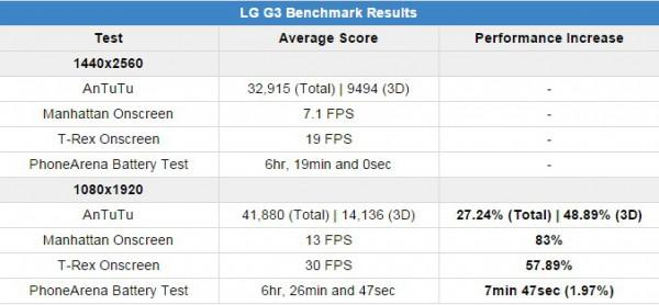 LG G3 full HD Benchmarck results
