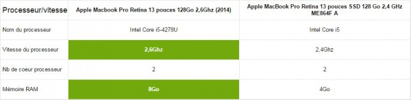 comparatif macbook pro processeur