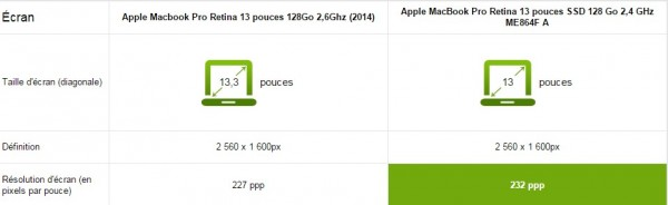 macbook pro retina comparatif écran
