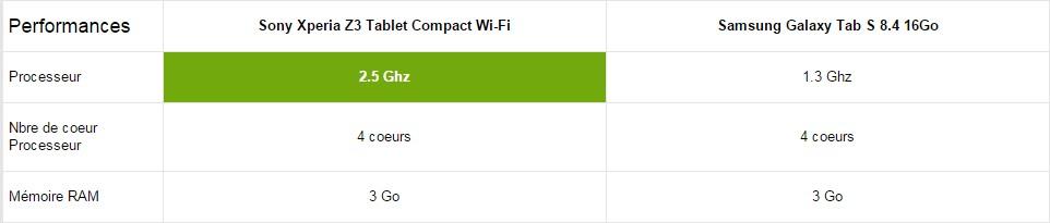 z3 tab compact vs galaxy tab s performance
