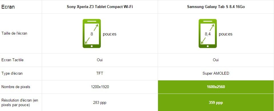 z3 tablet compact vs tab s écran