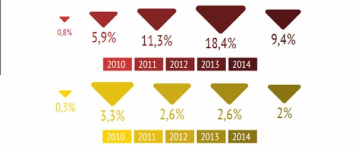 baisse moyenne des tarifs année précédentes
