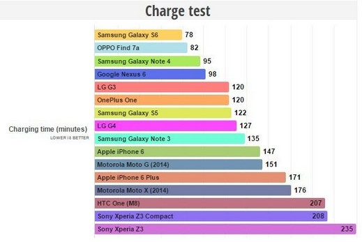 charge test