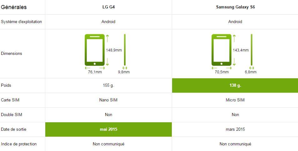 comparatif samsung galaxy S6 et LG G4 Générale