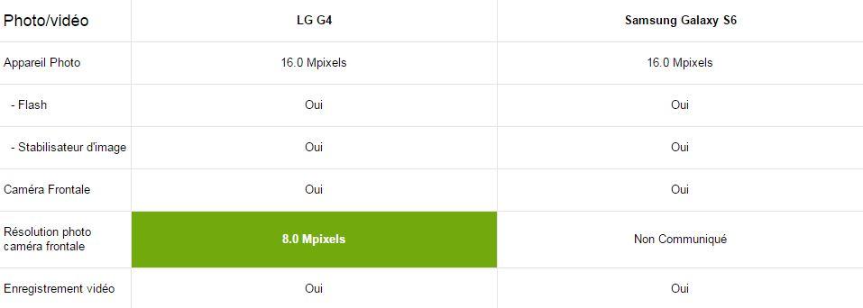 comparatif samsung galaxy S6 et LG G4 mutimédia