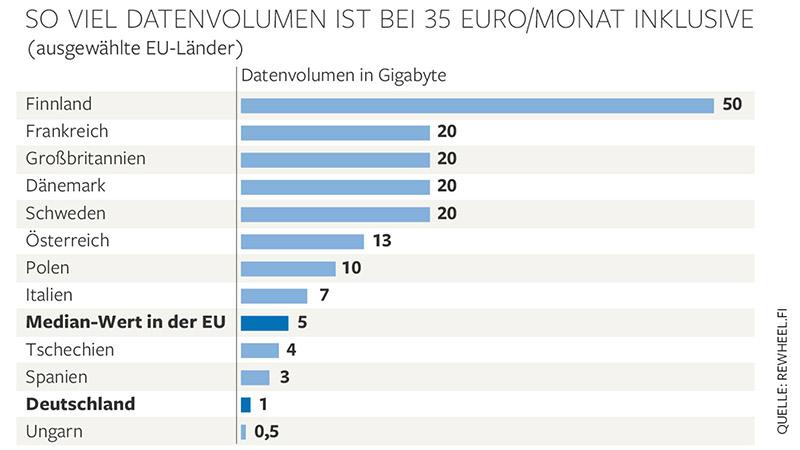 tableau-forfaits-data-europe