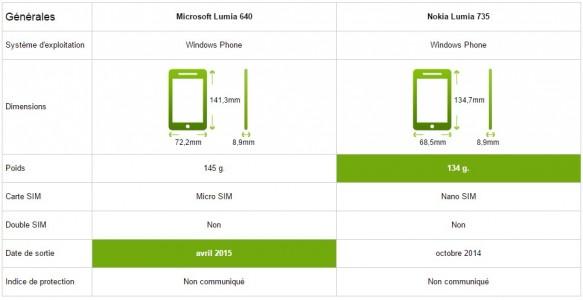 Caracteristiques generales Microsoft640vsNokia735