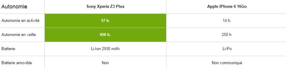 Sony Xperia Z3 Plus vs iPhone 6, autonomie