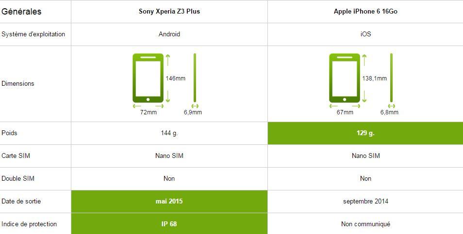 Sony Xperia Z3 Plus vs iPhone 6 générale