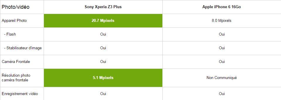 Sony Xperia Z3 Plus vs iPhone 6, multimédia