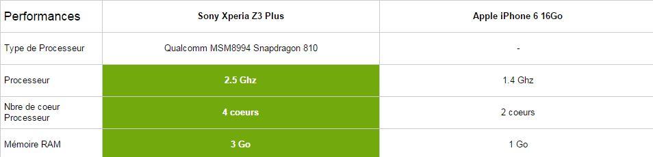 Sony Xperia Z3 Plus vs iPhone 6, performances