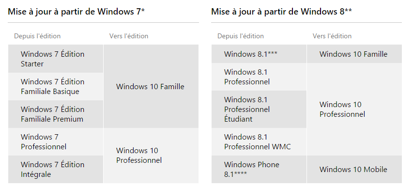 Windows-10-Dossier-upgrade