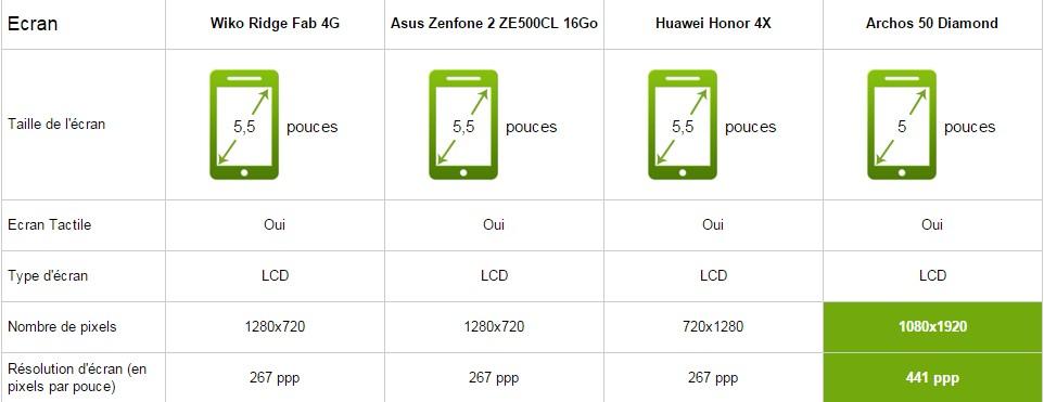 archos 50 diamond vs asus zenfone 2 vs honor 4x comparatif meilleur mobile. Black Bedroom Furniture Sets. Home Design Ideas