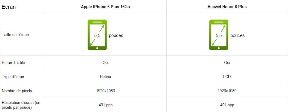 iphone 6 plus comparatif écran
